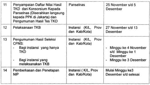 Jadwal Pelaksanaan Seleksi CPNS dari Pelamar Umum dengan Sistem LJK Agustus Tahun 2013