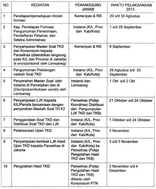 Jadwal Pelaksanaan Seleksi CPNS dari Pelamar Umum dengan Sistem LJK Tahun 2013