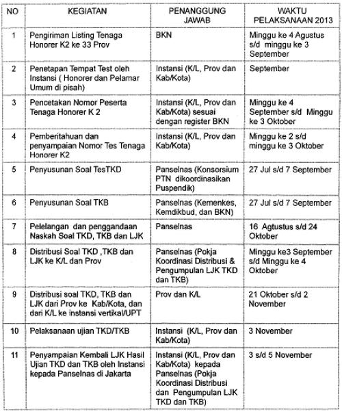 Jadwal Pelaksanaan Seleksi CPNS dari Tenaga Honorer K-II Tahun 2013