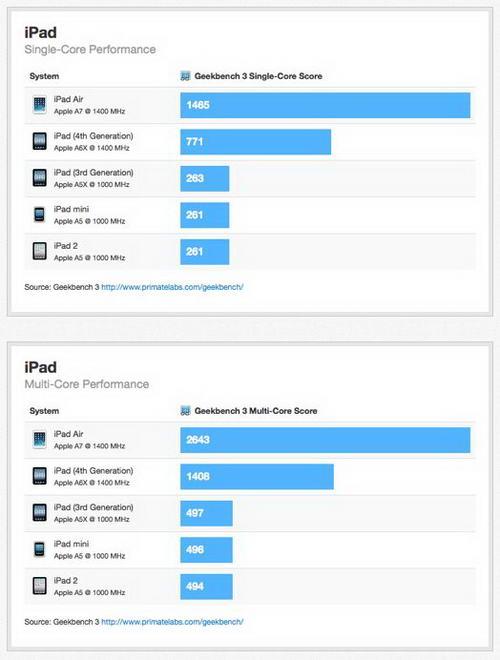 Kecepatan Apple iPad Air Melebihi iPad 4