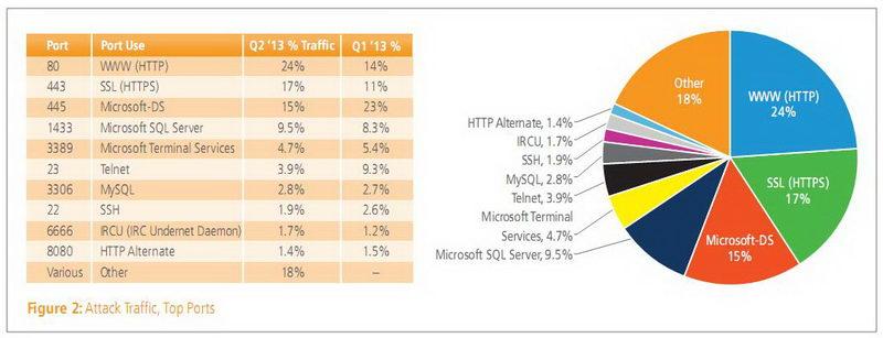 Laporan Keamanan dan Serangan Pada Port di Internet Tahun 2013
