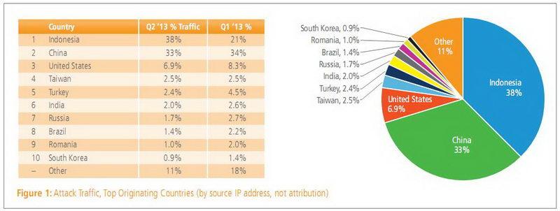 Laporan Keamanan dan Serangan di Internet Tahun 2013