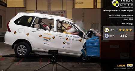 Pengujian Fitur Keselamatan Toyota Avanza