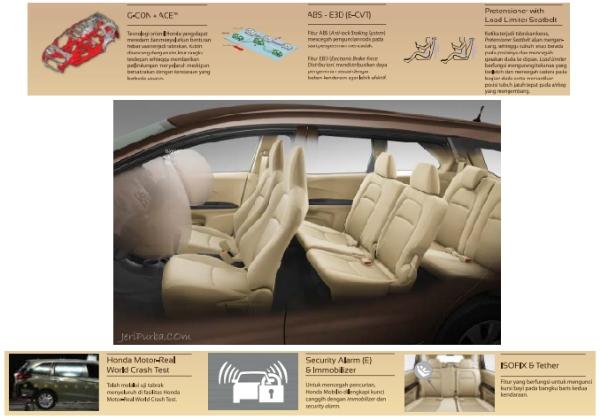 Fitur Keselamatan dan Keamanan Honda Mobilio 2014