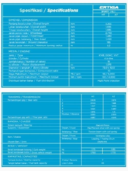 Spesifikasi Teknis Mobil Ertiga Sporty
