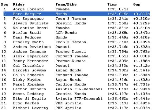 Hasil Sesi Latihan Bebas MotoGP 2014 Le Mans Prancis