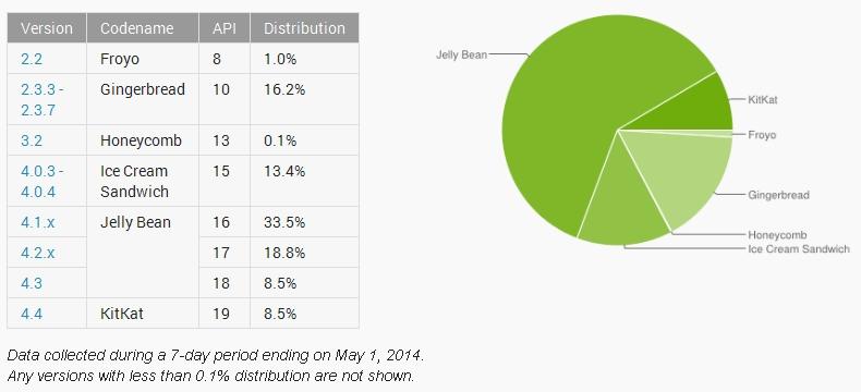 Pengguna Tablet dan Smartphone Android Jelly Bean Masih Banyak