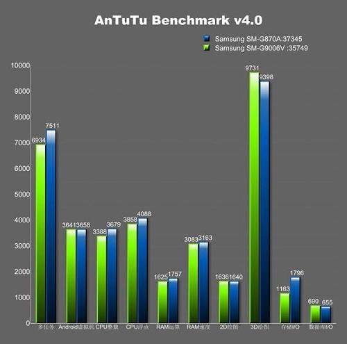Perbandingan Skor Antara Galaxy S5 Active dan Galaxy S5 Standar - Antutu Benchmark