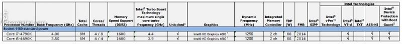 Prosesor 4 GHz dari Intel Core i7-4790K