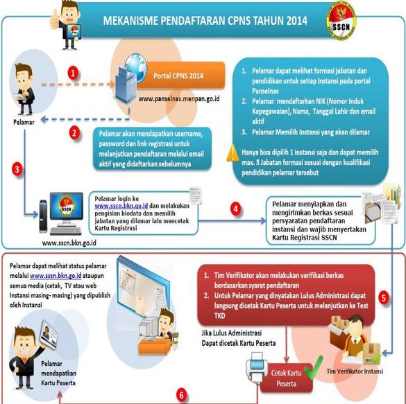 Mekanisme Pendaftaran CPNS Tahun 2014