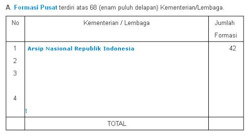 Pengumuman CPNS 2014 Untuk Formasi Arsip Nasional Republik Indonesia