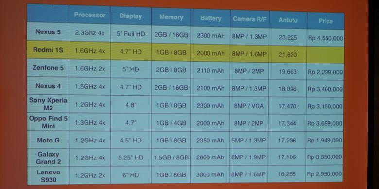 Harga Xiaomi Redmi 1S Di Indonesia 1 Jutaan, Ini