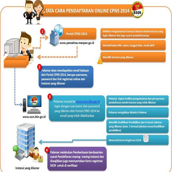 Tata Cara Pendaftaran Online CPNS 2014