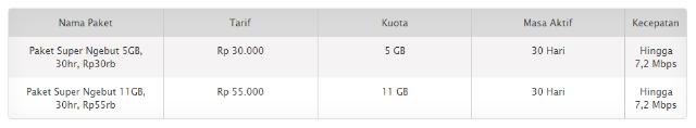 Tarif Paket Internet Super Ngebut XL