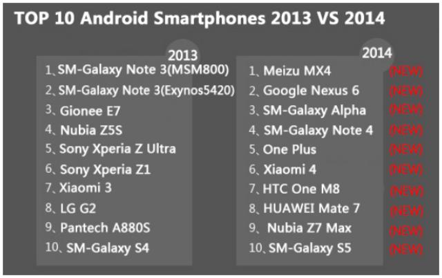 Best Android Smartphone 2013 VS 2014 Versi Antutu