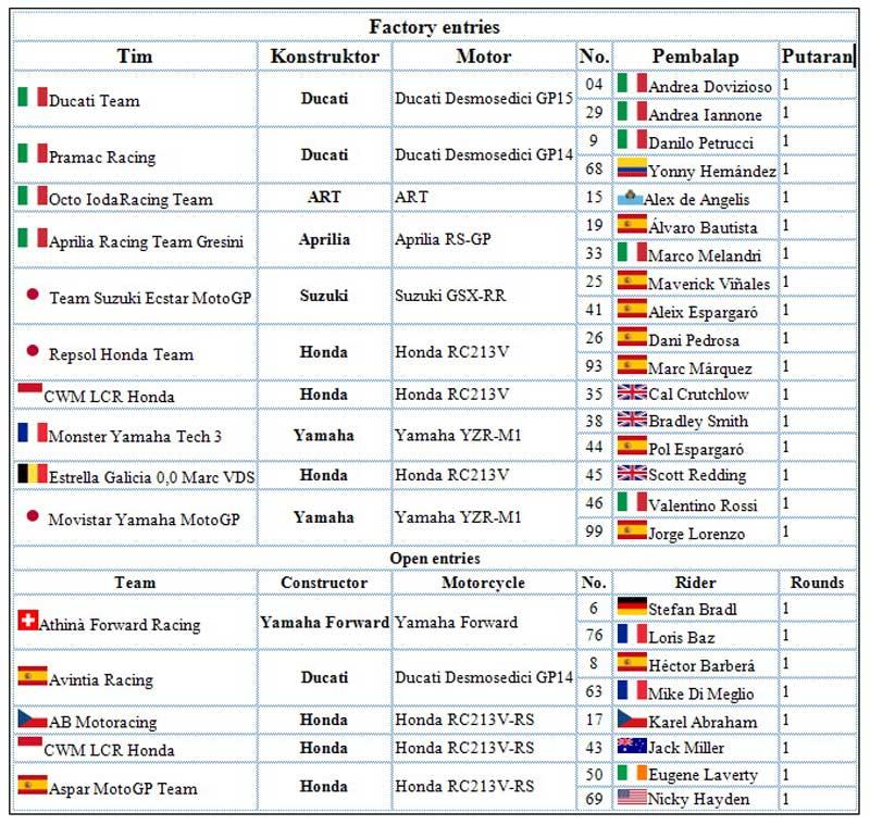 Daftar Tim dan Pembalap MotoGP 2015