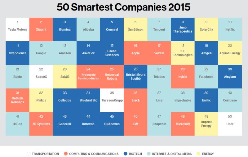 50 Perusahaan Terpintar Di Dunia
