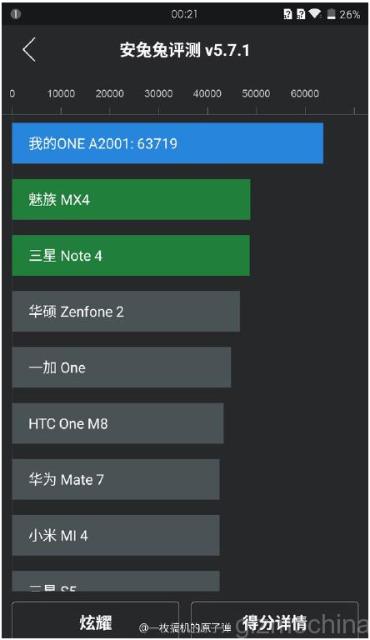 Hasil Benchmark Antutu OnePlus 2
