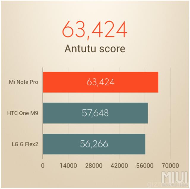 Hasil Benchmark Antutu Xiaomi Mi Note Pro
