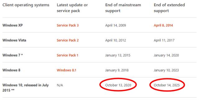 Masa Support Untuk Windows 10