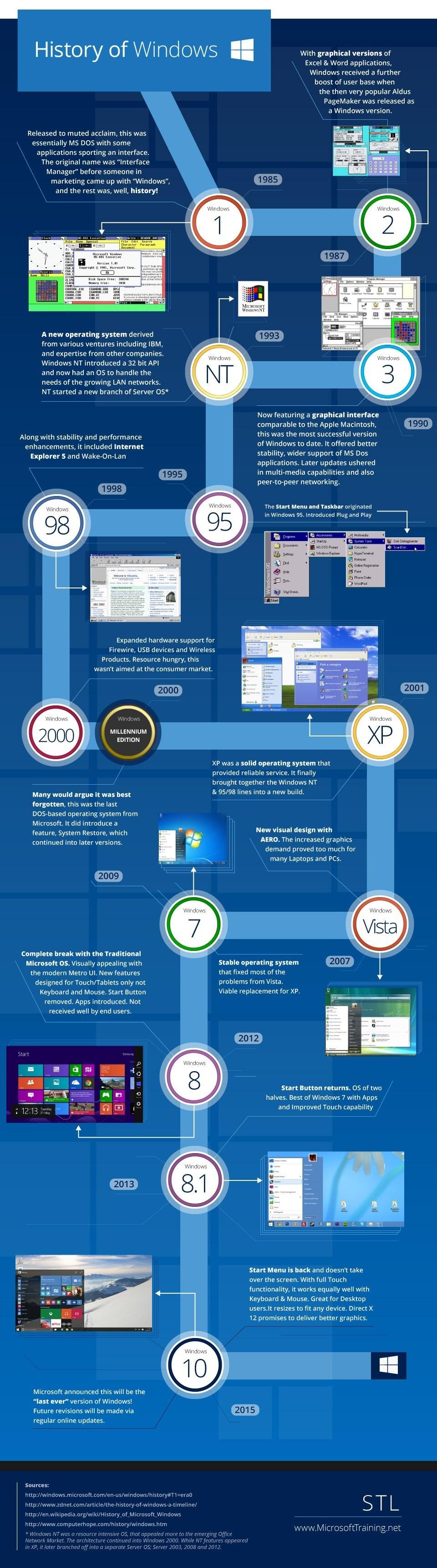 Daftar Versi Microsoft Windows