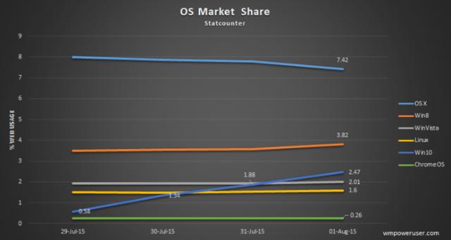 Pertumbuhan Windows 10 Setelah Dirilis