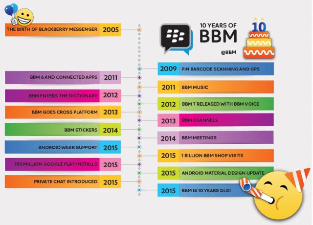 Perjalanan Sejarah Aplikasi BBM.