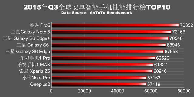 Daftar HP Android Tercepat 2015
