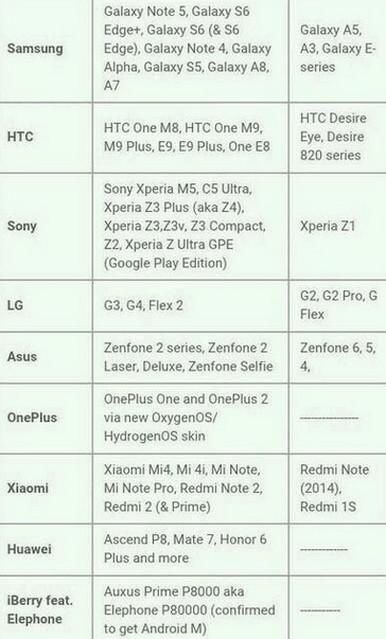 Daftar Smartphone yang mendapat update Android Marshmallow