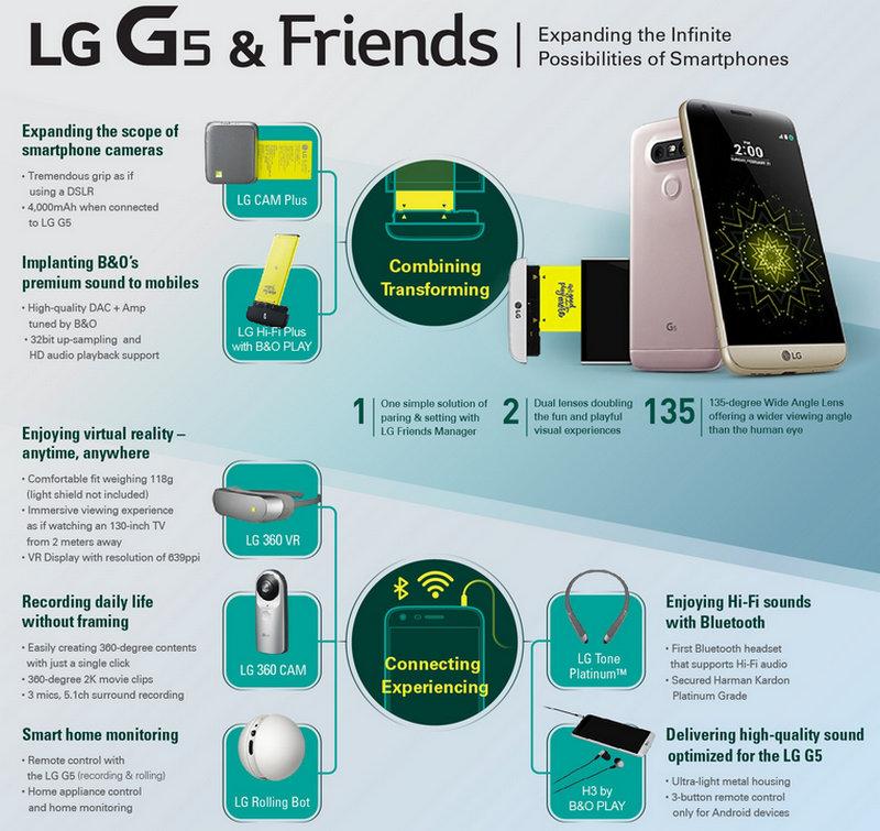 Fitur dan Spesifikasi LG G5