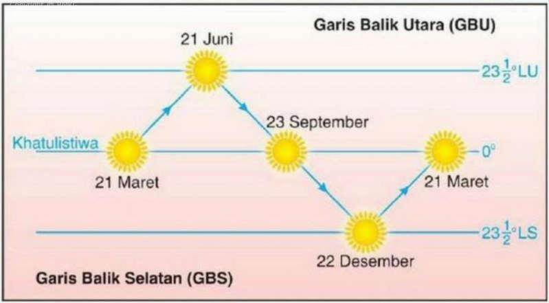 Penjelasan BMKG Mengenai Dampak Equinox 21 Maret