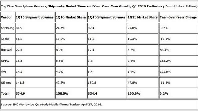 Daftar Produsen Smartphone Terlaris di Dunia