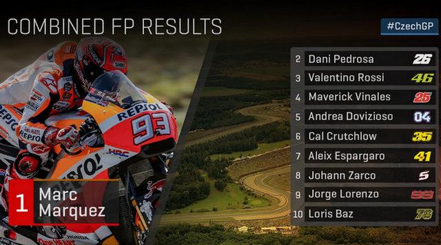 Hasil Sesi Latihan Bebas 3 MotoGP Ceko 2017