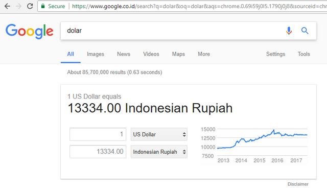 Kurs Dollar Rupiah Hari Ini