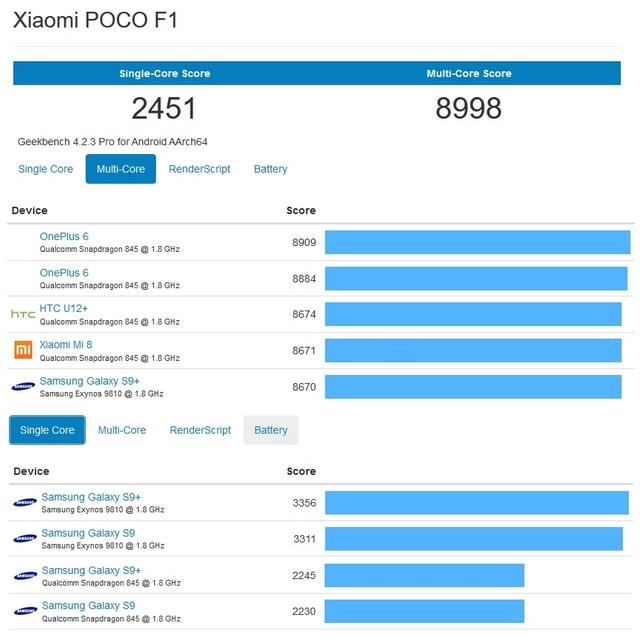 Hasil Benchmark Xiaomi Pocophone F1