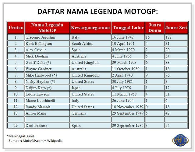Daftar Nama Legenda MotoGP