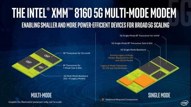 Modem 5G Intel XMM 8160