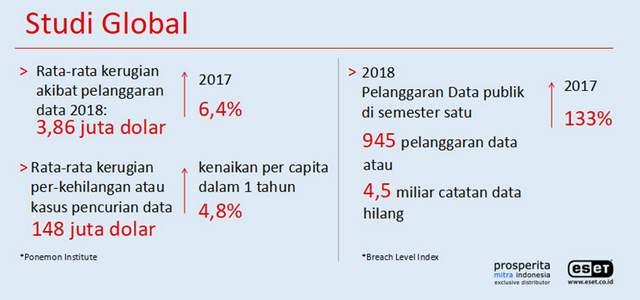 Studi Global Kerugian Akibat Pencurian dan Pelanggaran Data Tahun 2018.