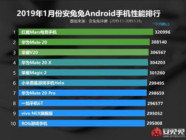 HP Android paling ngebut di AnTuTu Benchmark