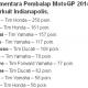 Klasemen Sementara Konstruktor Dan Pembalap MotoGP 2014 Setelah Seri Indianapolis
