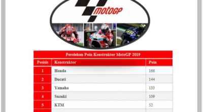 Perolehan Poin dan Klasemen MotoGP 2019 Jelang GP Jerman