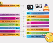 Stiker Gratis BBM Dibagikan Sambut Ulang Tahunnya Yang Ke 10