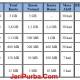 Paket Internet XL, Tarif dan Kecepatan